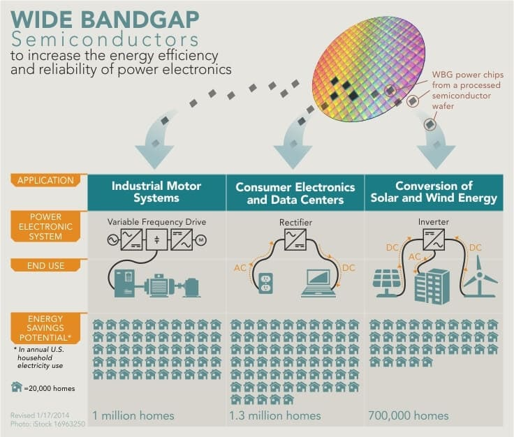 Wide bang gap semiconductor infographic SiC GaN