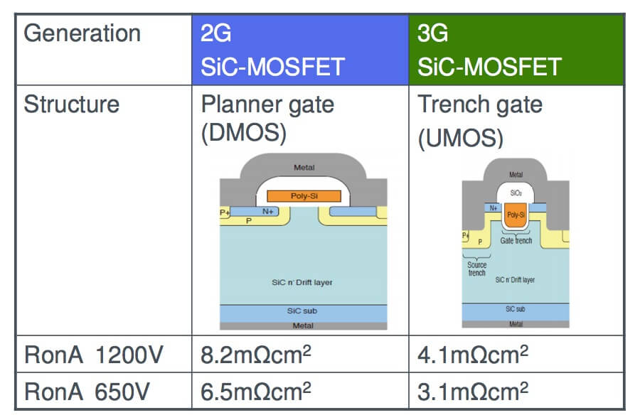 Rohm kyoto based second generation and third generation of SiC mosfet. planar gate versus trench gate mosfet