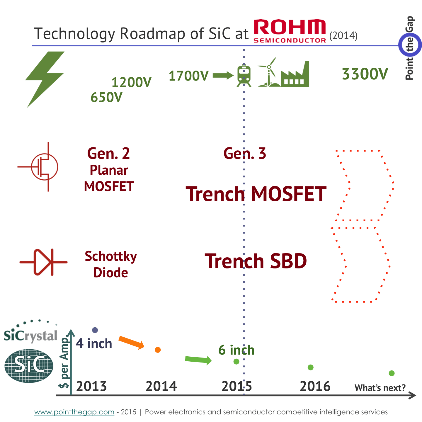 rohm roadmap on SiC diodes and mosfet releasing generation in 2015 and going up to 1700V