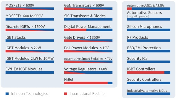 Infineon technologies and international rectifier have complementary portfolio of products on almost all low, medium and high power semiconductors in power electronics