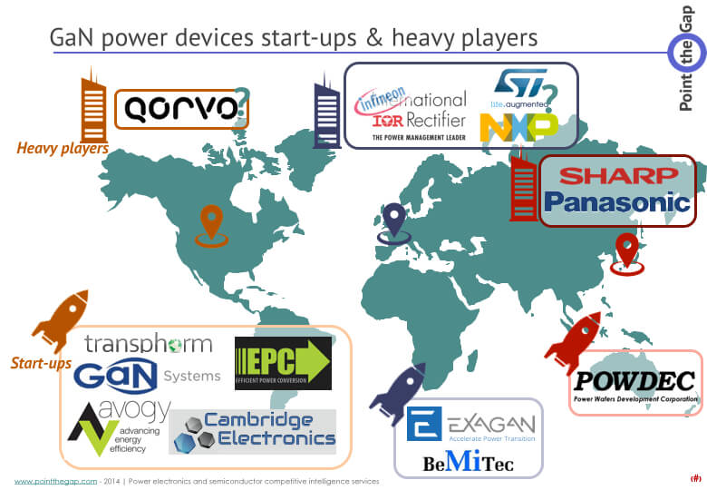 Gallium nitride devices players map
