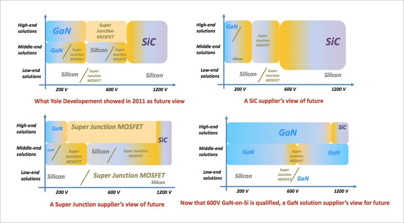 IGBT MOSFET Super junction MOSFET SiC GaN positionning Transphorm keynote