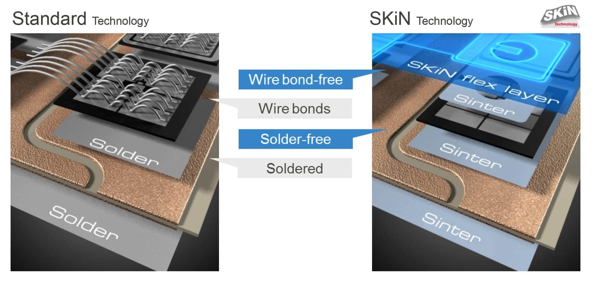 Semikron power module skin technology