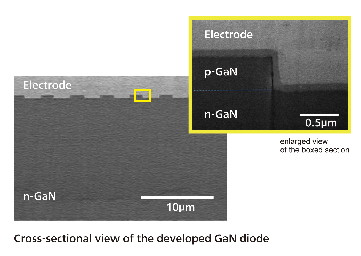 GaN gallium nitride diode picture from panasonic