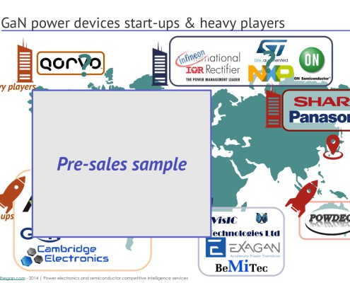 GaN hemt startup market analysis map