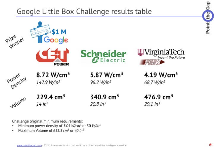 Google little box challenge results ce+T power schneider electric