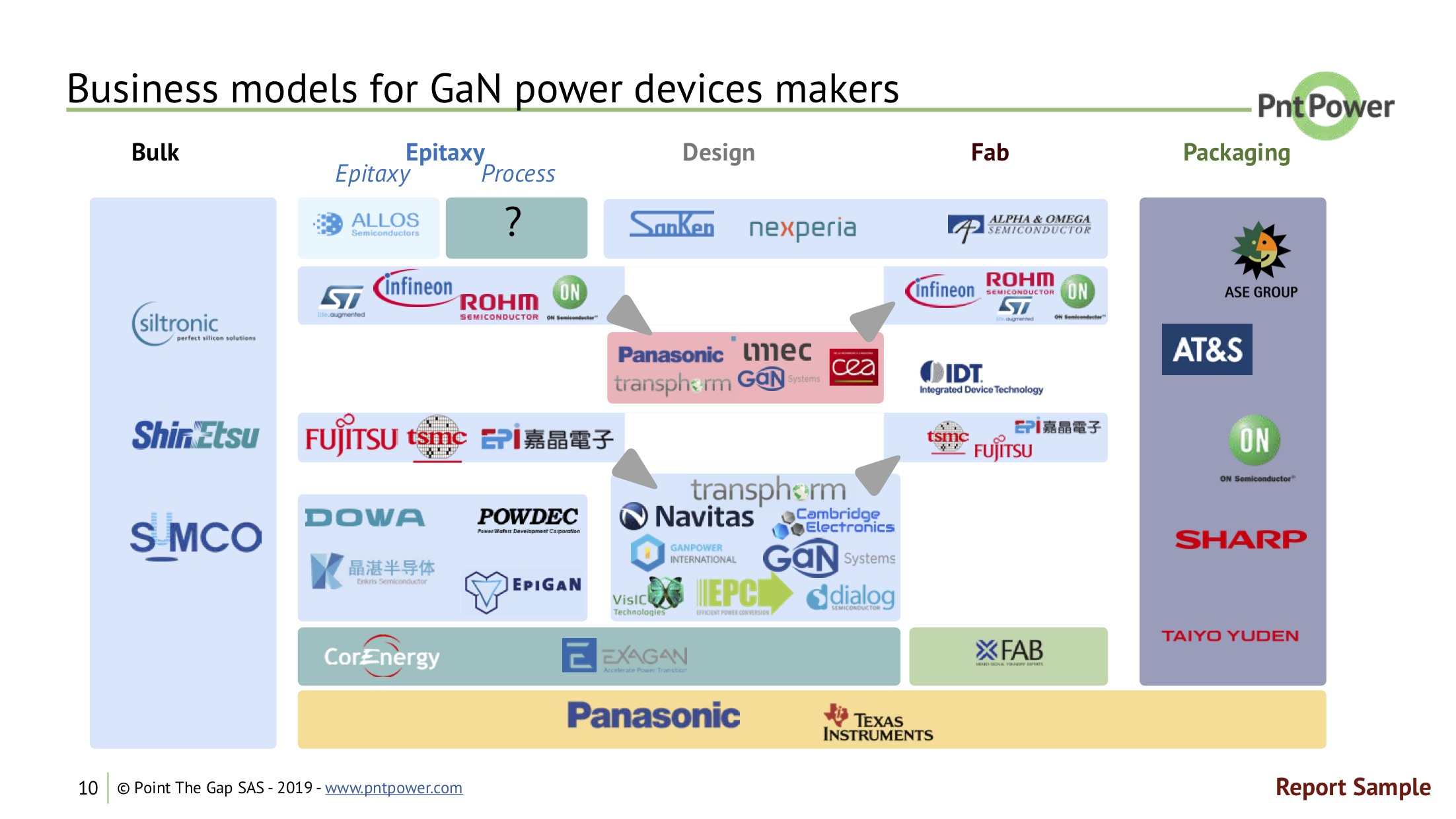 GaN in Power Electronics market report business models