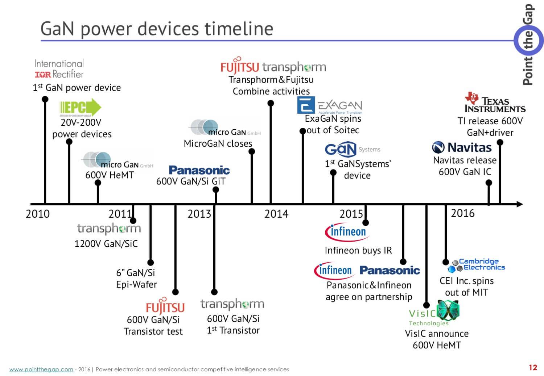 GaN power device timeline