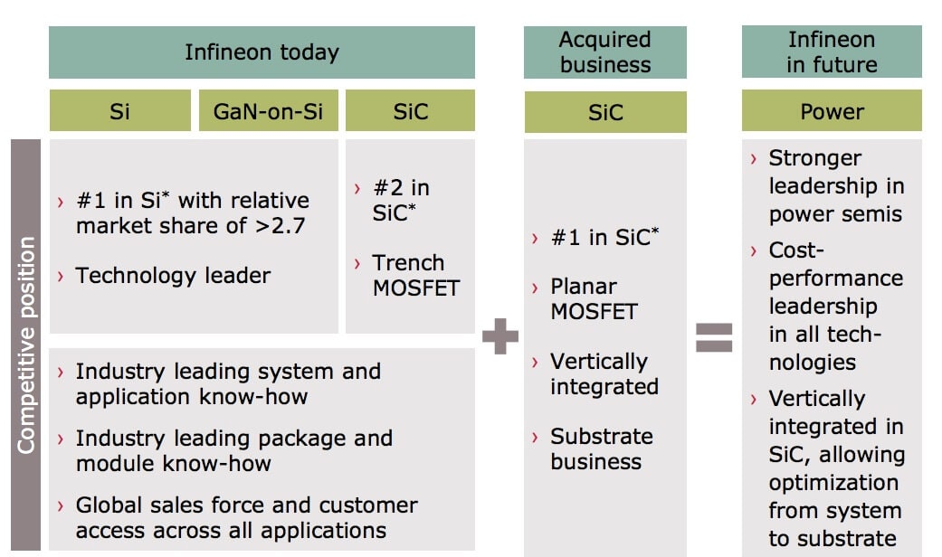 Infineon's wolfspeed acquisition conditions - Cree