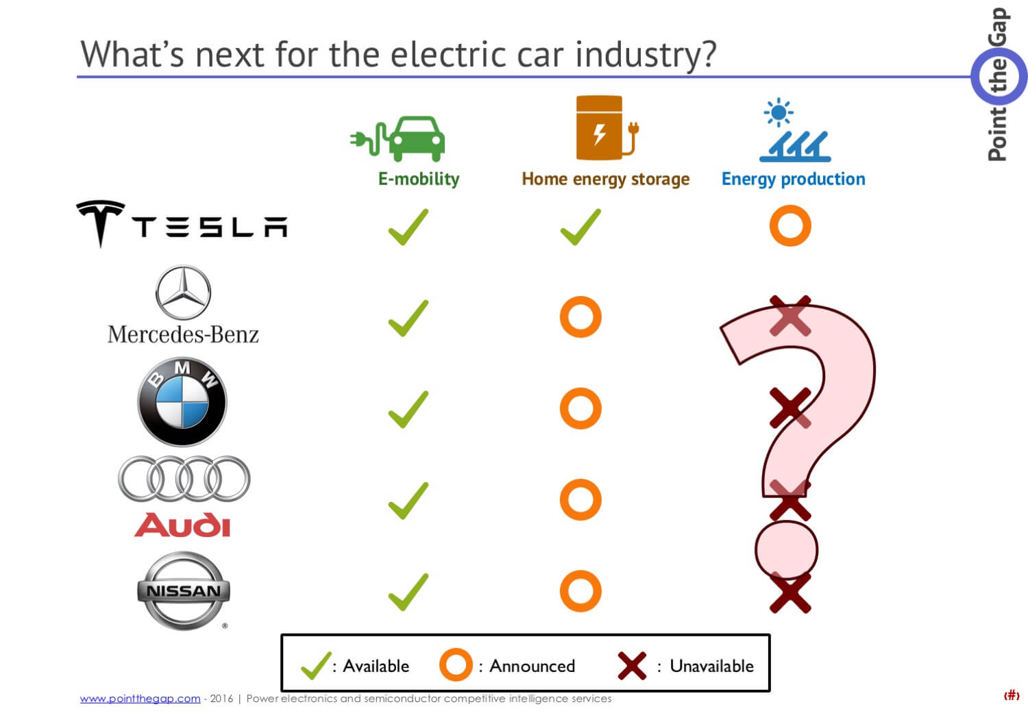 Electric car industry moving to energy storage and production