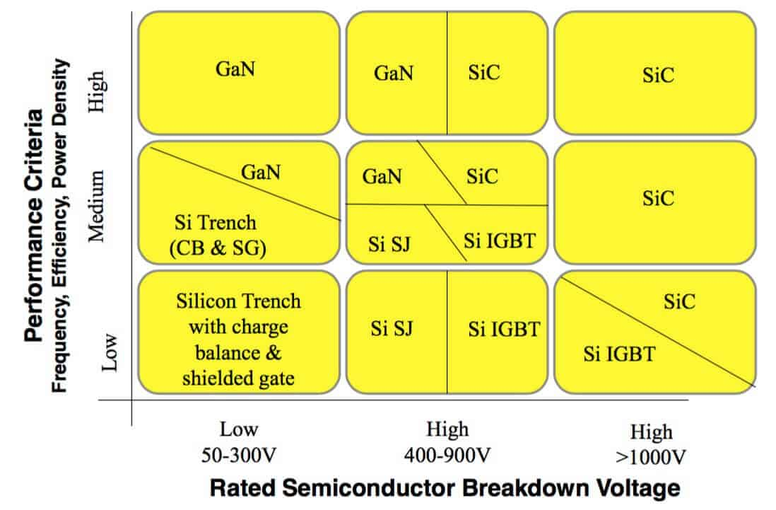 Silicon Carbide Gallium Nitride IGBT Super Junction MOSFET mapping market positionning and strategy