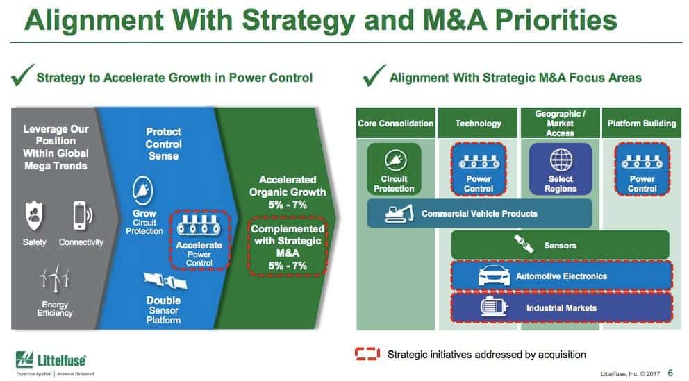 Littelfuse ixys acquisition strategy alignement applications