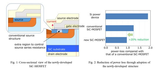Mitsubishi Electric SiC MOSFET source structure